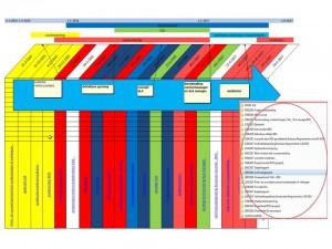 een tijdlijn die het verloop van besluiten in de tijd laat zien